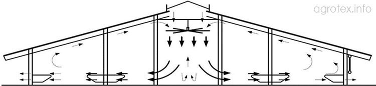 Призначення розгінних вентиляторів
