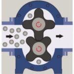 Принцип дії роторного насоса