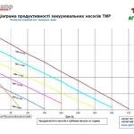 Діаграма продуктивності занурювальних насосів TMP
