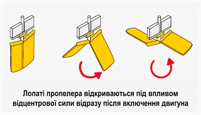 Конструкція та принцип роботи міксера Торро